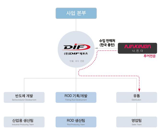 DIF조직도system (1).jpg